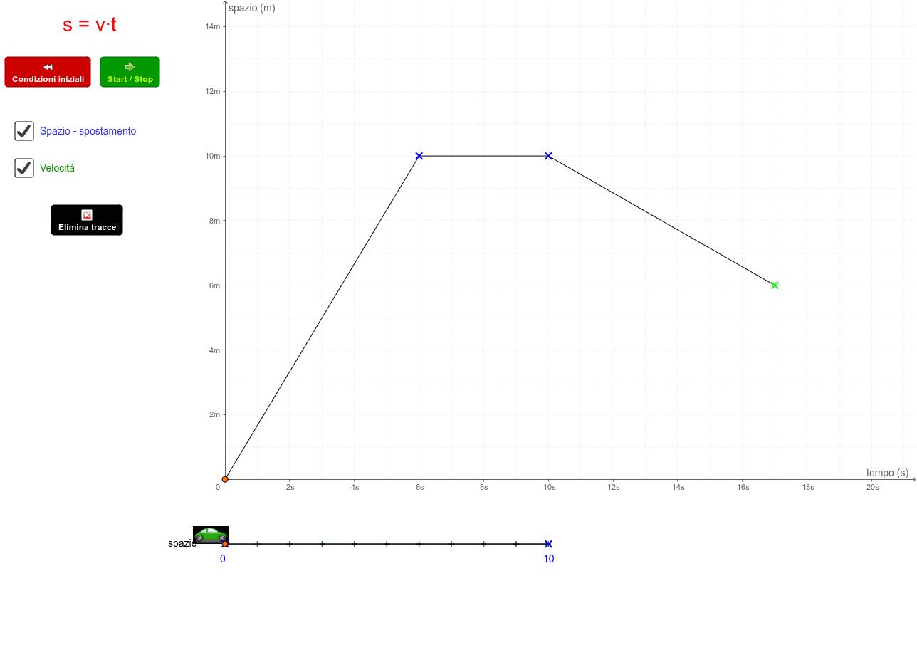 Rappresentazione del moto nel grafico spazio-tempo Premi Invio per avviare l'attività