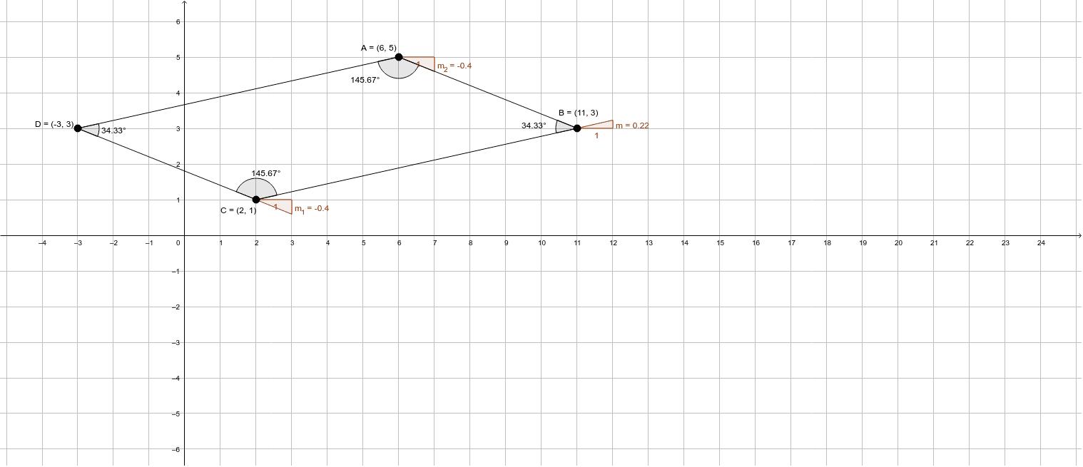 Encuentra la pendiente de los lados que forman el cuadrilatero, cuyos vertices son: los puntos que están en el siguiente plano A (6, 5) B (11, 3) C (2, 1) y D (-3, 3)