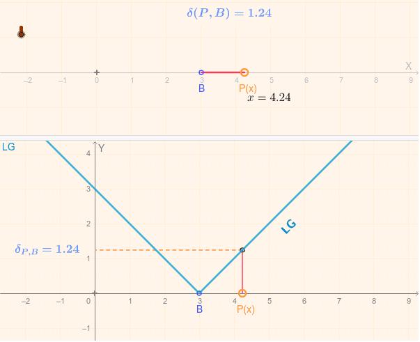 Puedes mover B y P. El boceto calcula la distancia de B a P, y lo grafica en un grafo bi-dimensional la distancia versus coordenda x de P