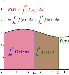 È abbastanza evidente che l'area sottesa alla funzione [math]f(x)[/math] nel tratto tra [math]0[/math] e [math]\bar{x}[/math] può essere vista come la somma delle aree relative a due tratti parziali.
