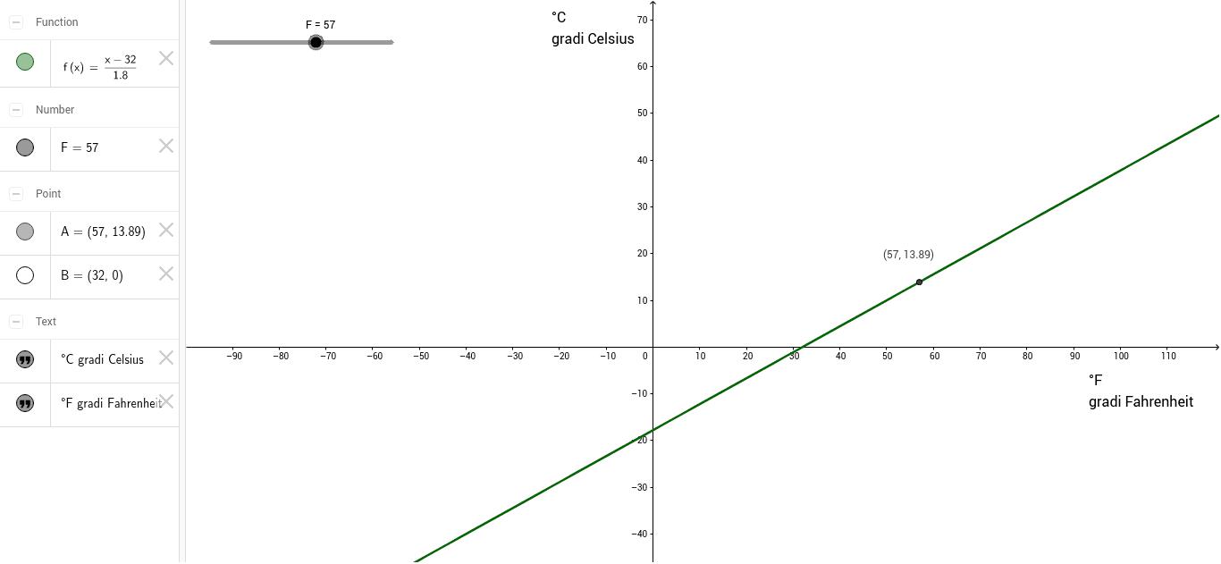 Conversione gradi Celsius Fahrenheit – GeoGebra
