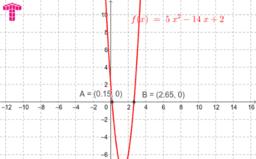 Графично представяне на решенията на уравнение