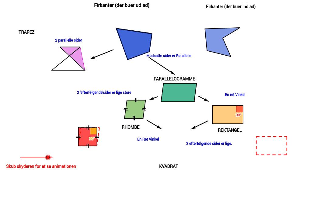 Guide til Sortering af polygoner