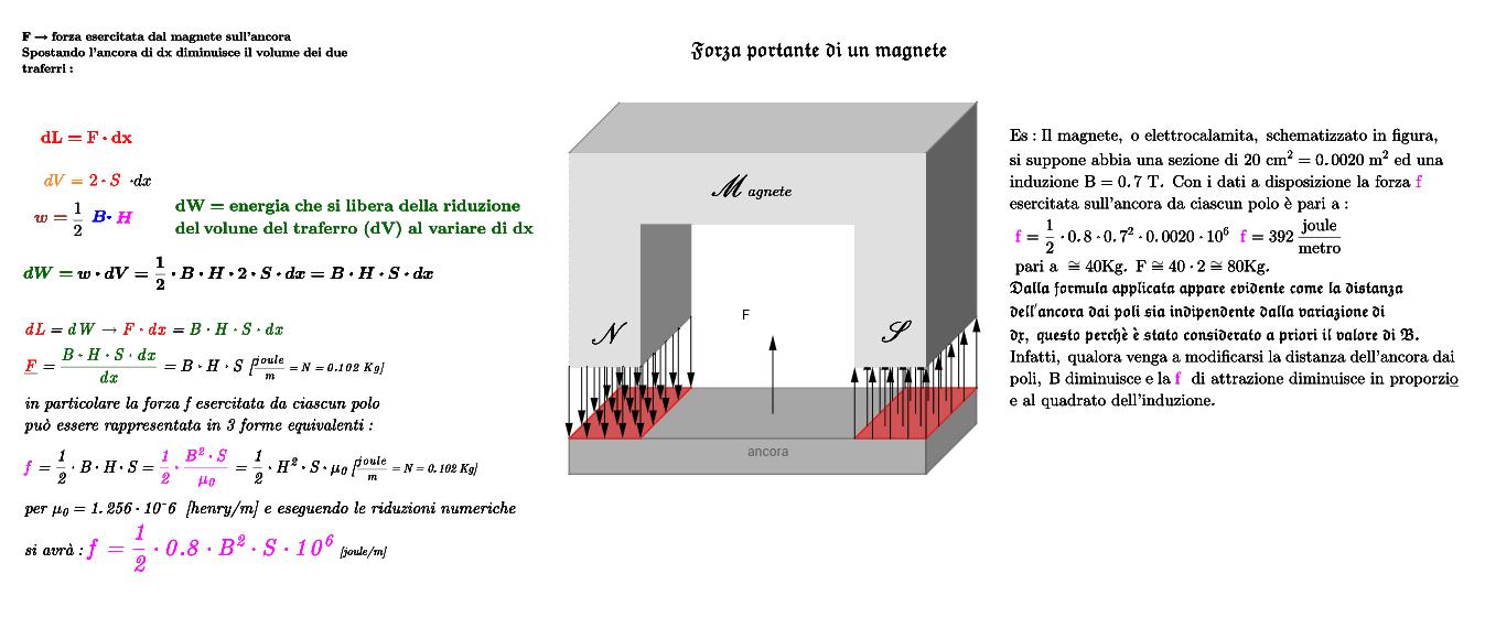 forza portante di un magnete - Per informazioni sulle grandezze ck.re sui testi rispettivi. Premi Invio per avviare l'attività