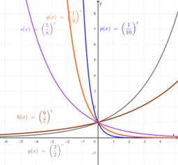 Osservazioni delle funzioni esponenziali