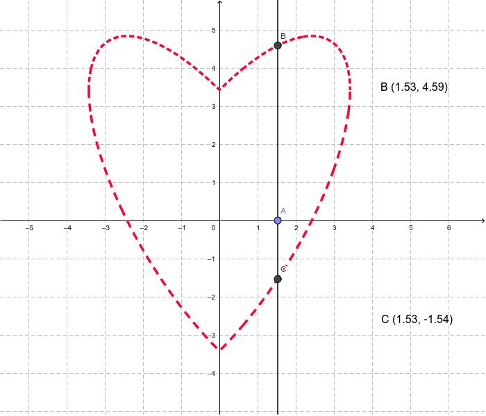 Handelt es sich bei diesem Herz um eine Funktion?