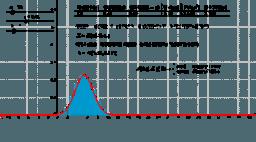 이항분포와 정규분포의 관계