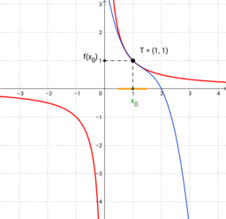Taylorův polynom