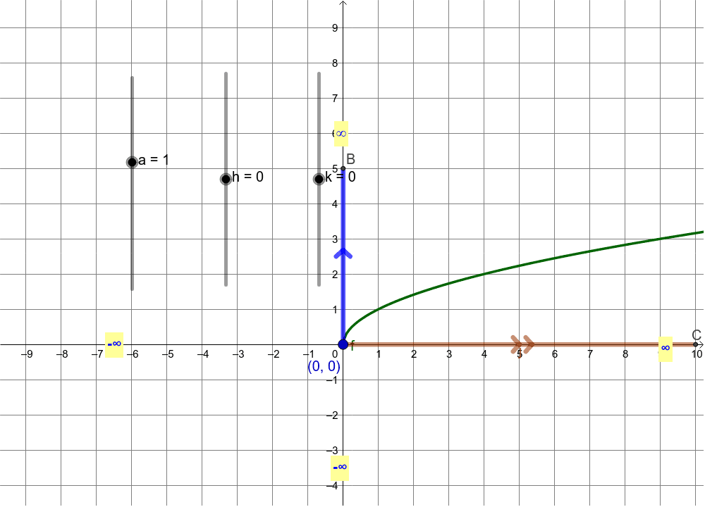 Investigating Square Root Functions