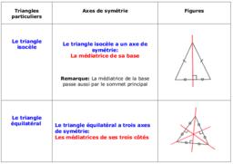 Axes de symétrie des triangles  particuliers