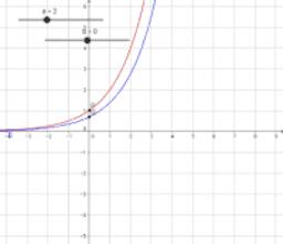 Investigating the gradient of exponentials