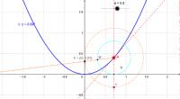 y=ax^2のグラフの焦点の求め方