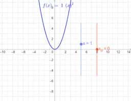 Graf funkcije f(x)=a(x-x0)^2