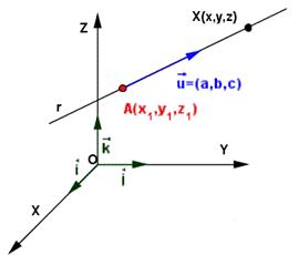 En esta imagen podemos ver los elementos necesarios para comenzar a analizar tres elementos básicos en el espacio de R[sup]3[/sup]: punto, vector y recta.