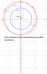 The orbit of Mars: Found with regression of polar coordinates