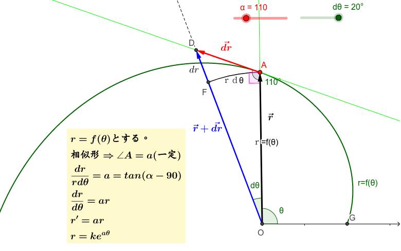 貝が成長する曲線を、中心から殻までのベクトルrを考え極座標でr=f(x)とする。この微分方程式は一番簡単である。 ワークシートを始めるにはEnter キーを押してください。