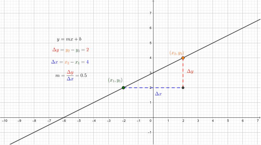 Cálculo de la pendiente de una recta. Presiona Intro para comenzar la actividad