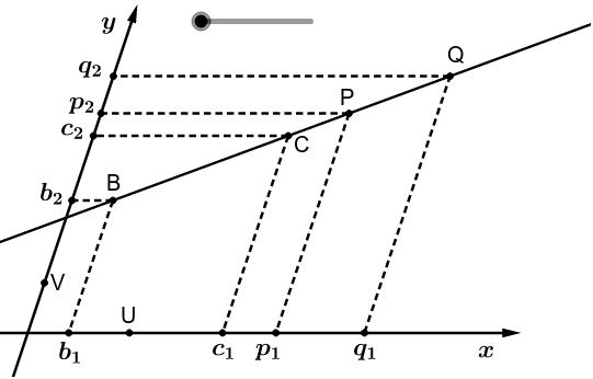 Richtingscoëfficiënt: een waarde die onafhankelijk is van de gekozen punten op de rechte