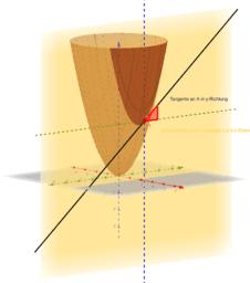 Paraboloid partielle Ableitung nach y V5