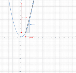 Pente de la fonction carré en un point