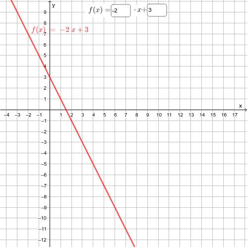 Lineáris függvény grafikonja Press Enter to start activity