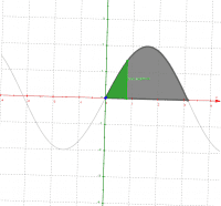 y = 2 sin(x) square cross sections on 0 to pi