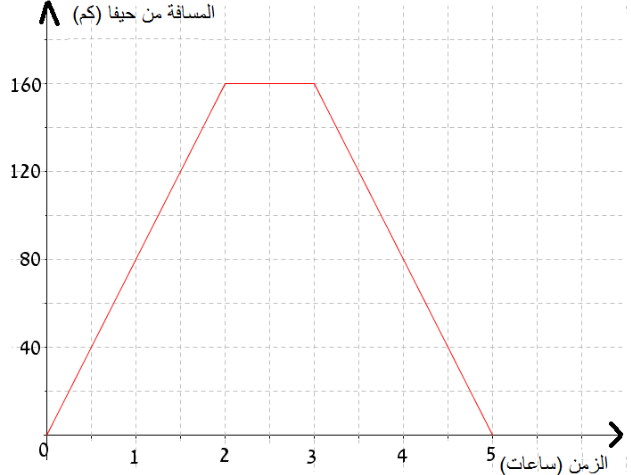 سافرت سيّارة أجرة من حيفا إلى أشقلون وراجعًا.  يصف الرسم البياني الذي أمامكم سير السفر.