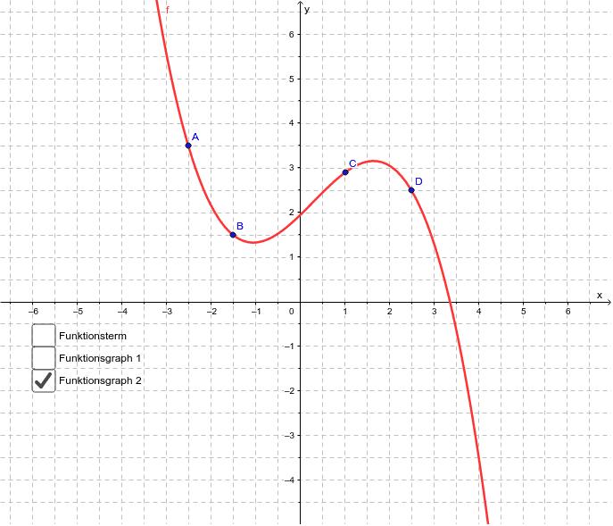 Verschieben Sie die Punkte A, B, C und D im Koordinatensystem und bestimmen Sie den Funktionsterm einer ganzrationalen Funktion, deren Graph durch die Punkte verläuft.