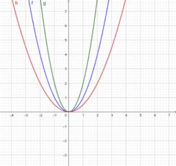 HW 3.3 Sec 1.3 Prb #3 a, b, c