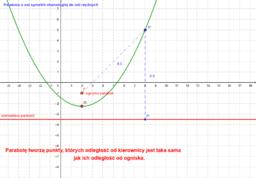Parabola, kierownica, ognisko