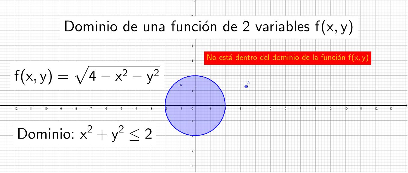 Arrastra el punto A dentro y fuera del disco azul, y observa lo que sucede con el texto dinámico (texto amarillo con fondo rojo) Presiona Intro para comenzar la actividad