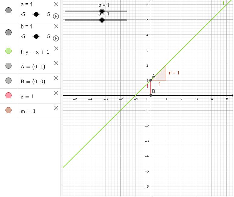 Llisca el punt sobre 'a' i 'b' per canviar els seus valors i observa què passa en el gràfic i en la fórmula de la funció.  Premeu Enter per iniciar l'activitat