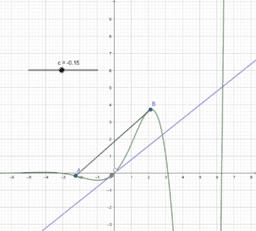 Teorema del valor mig de Lagrange