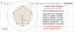 Symmetrical beauty of polygons