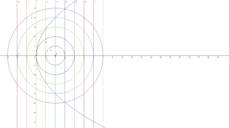 拋物線1--焦點法