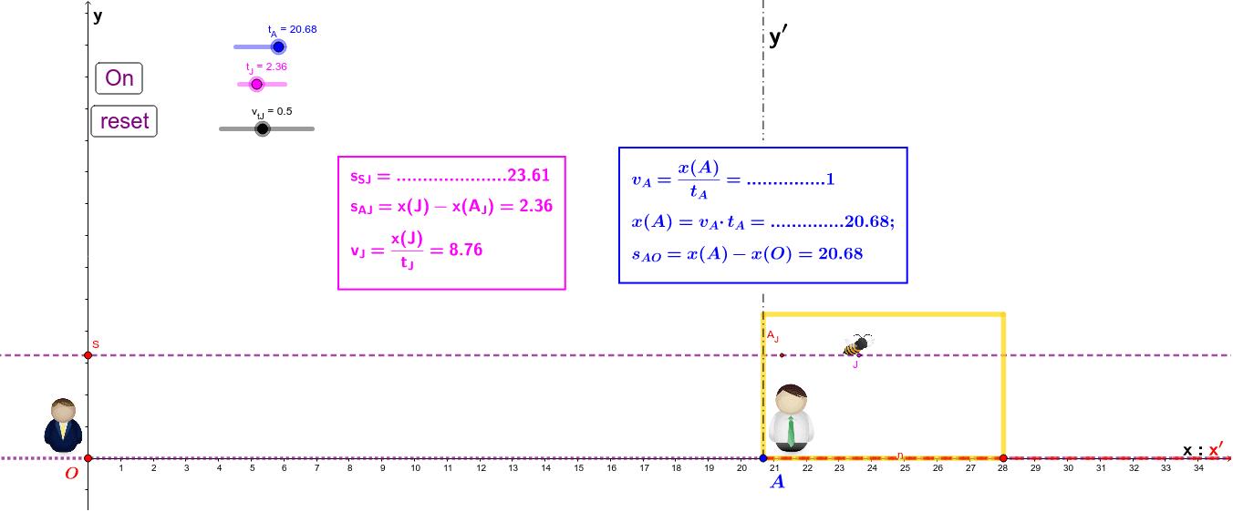 O e A sono due persone. O è fermo nel punto O (anche intersezione degli assi di x, y), mentre B è all'interno di un contenitore chiuso che può muoversi lungo l'asse x con velocità k. A non può vedere all'esterno quindi non è in grado di sapere se si muove