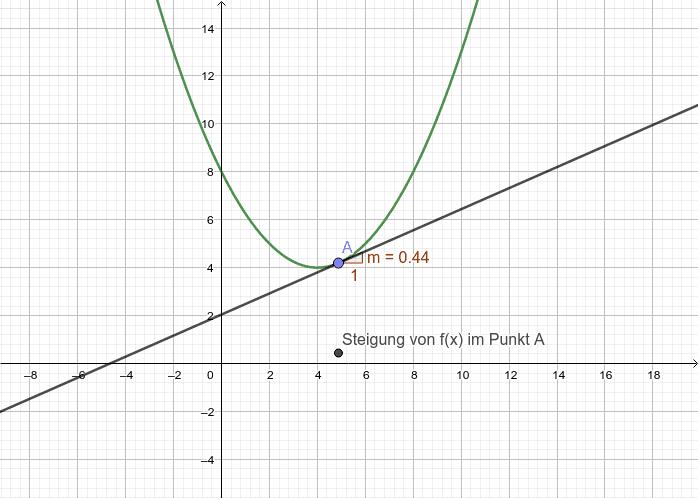f(x)=0,25 x² - 2x + 8  Drücke die Eingabetaste um die Aktivität zu starten