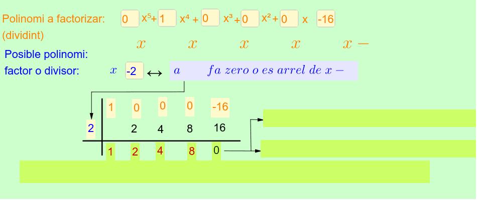 Col·loca els coeficients del polinomi (dividend) i després un polinomi divisor (possible factor).