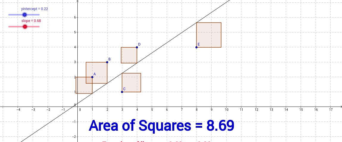 austad ahs least square regression
