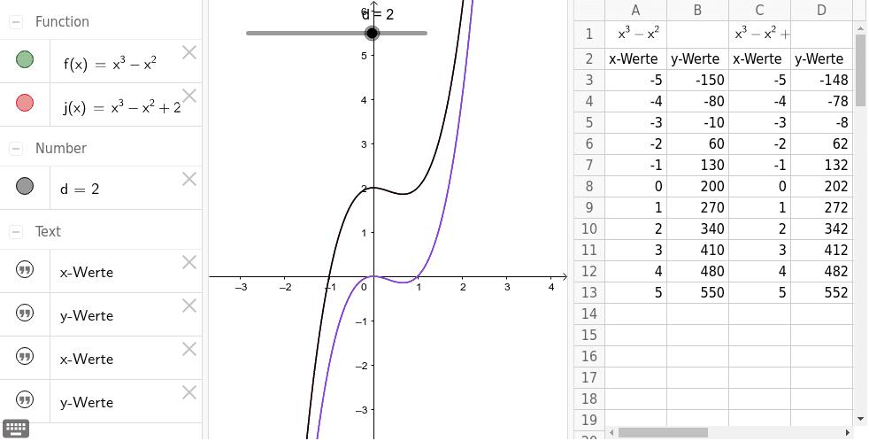 Verschieben eines Graphen in y-Richtung