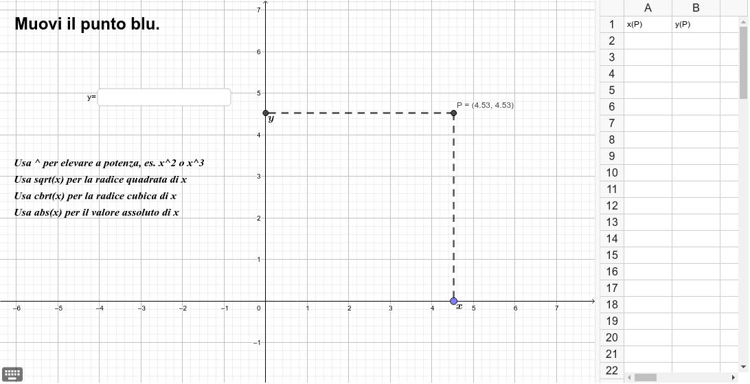 2) Muovi il punto blu. Osserva i valori delle coordinate di P e la tabella. Scrivi nella casella di input della finestra grafica l'espressione che lega y a x. Premi Invio per avviare l'attività
