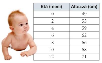 La crescita delle bambine