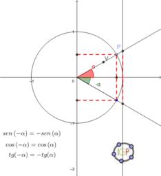 Relações entre razões trigonométricas