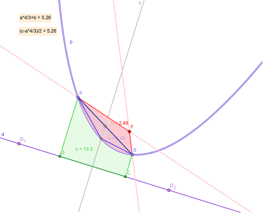 Parabolic segment psABP is 4/3 area of polygon a=ABP. F - focus, p - parabola, d - directrix, b=ABF, c=ABCD, h - perpendicular of d, E - center of AB. psABP+b=(c-psABP)/2. https://en.wikipedia.org/wiki/The_Quadrature_of_the_Parabola