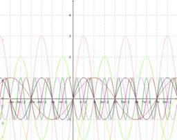 A sin(x) függvény transzformációi 2