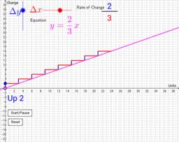 Understanding rate of change