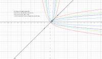simmetria delle parabole