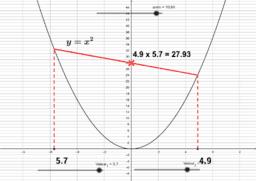 Multiplication sur une parabole