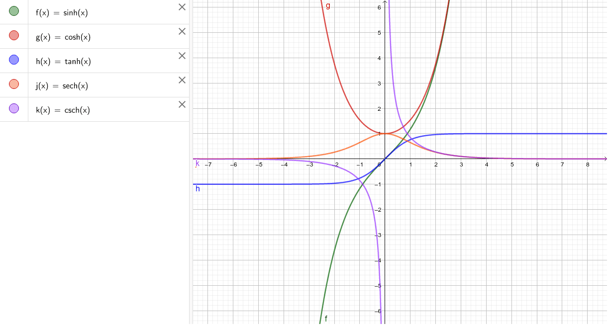 Hyperbolic Functions Press Enter to start activity