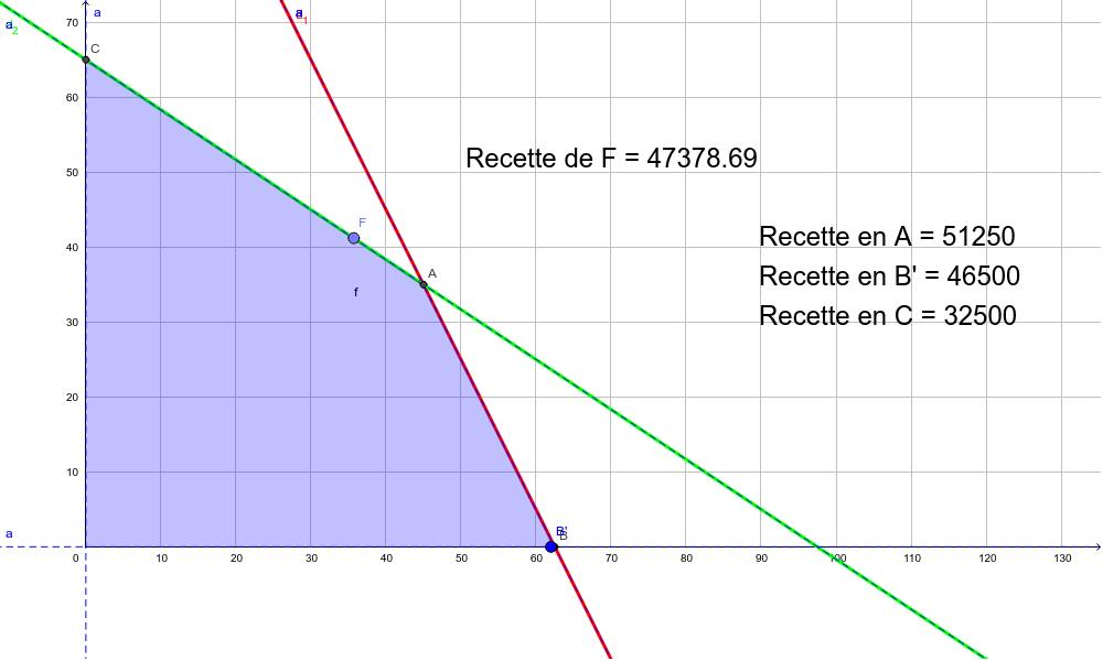 Aperçu graphique